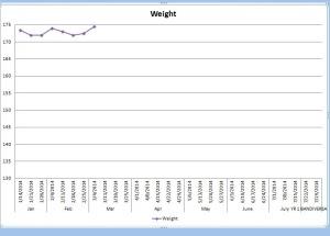 1st quarter 2014 weight recap